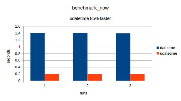 Benchmark results benchmark_now